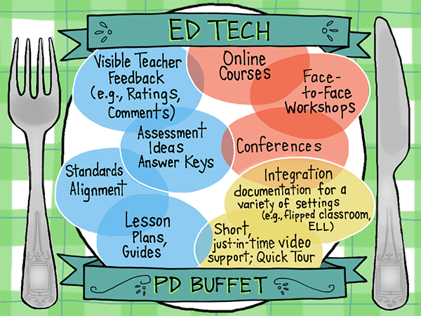 ED TECH  Visible Teacher Online  Courses  Feedback  (e.g., Rafings,  Face-  +o-Face  Commen+s)  Workshops  Assessmen+  Conferences  Ideas  Standards Answer Keys  Integration  Alignment  documentation for a  variety OF se++ings  Lesson  (e.g.,fiipped classroom,  Short  ELL)  Plans,  jus+-h-time video  Guides  support; Quick