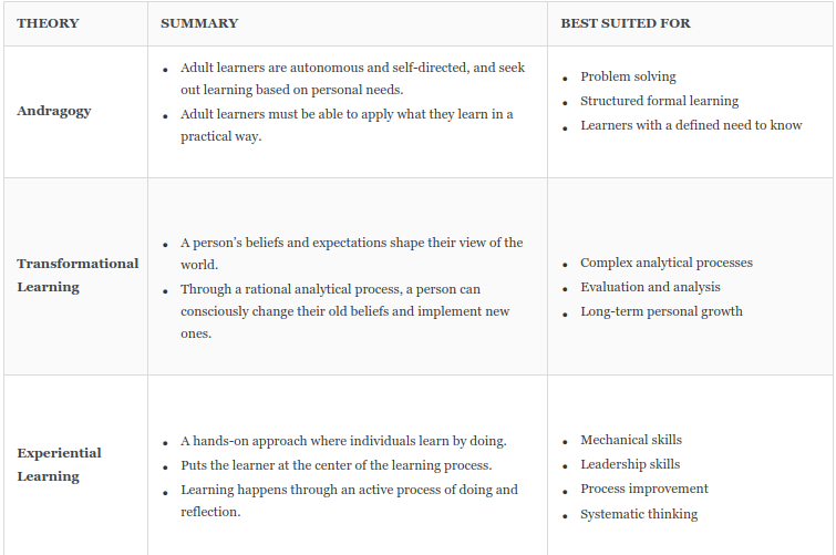 THEORY  Andragogy  Transformational  Adult learners are autonomous and self-directed, and seek  out learning based on personal needs.  Adult learners must be able to apply what they learn in a  practical way.  A person's beliefs and expectations shape their view of the  Ihrough a rational analytical process, a person can  consciously change their old beliefs and implement new  A hands-on approach where individuals learn by doing.  Puts the learner at the center of the learning process.  Learning happens through an active process of doing and  reflection.  BEST surrED FOR  Problem solving  Structured formal learning  Learners with a defined need to know  Complex analytical processes  Evaluation and a nalysis  Long-term personal growth  Mechanical skills  Lea dership skills  Process improvement  Systematic thinking